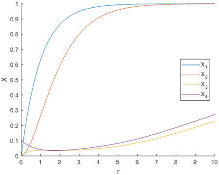 Factor concentrations as functions or time for supra-threshold stimu]ation.