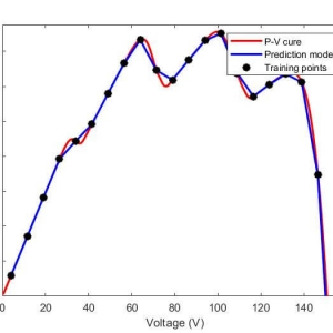 Demonstration of predicted P-V curve by the prediction model