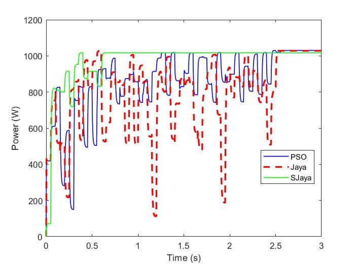 Tracking waveforms under shading pattern II. (a): power; (b): voltage.