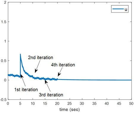 Global Adaptive Dynamic Programming for Continuous-Time Nonlinear Systems