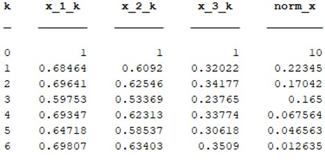 Table 2. Summarized Results of Ex- ample 2 (k is the number of itera- tions)
