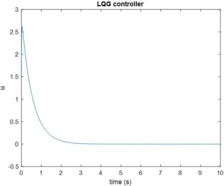 کنترلر LQG