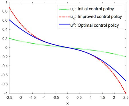Comparison of the control policies