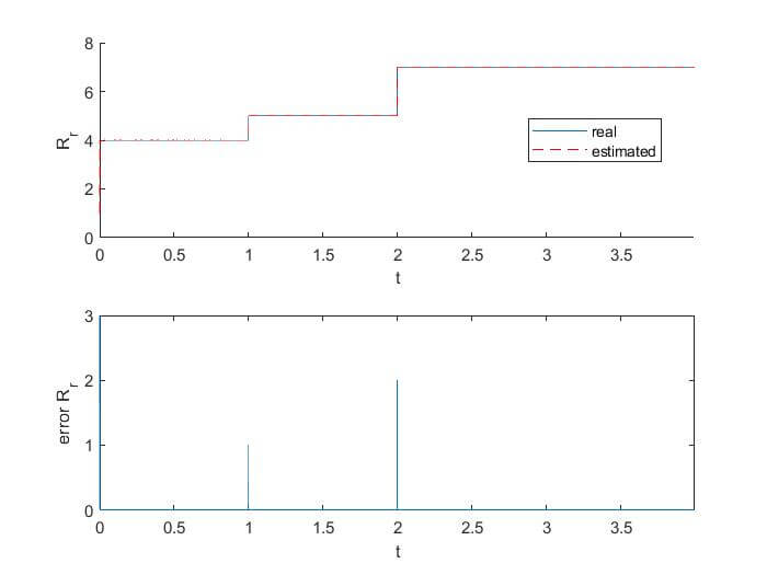 Detection of broken bars in induction motor using the Extended Kalman Filter (EKF)