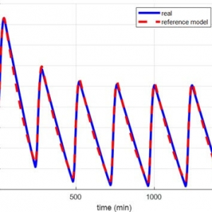BGC proles of the reference model and the controlled virtual patient in the presence of sensor noise.
