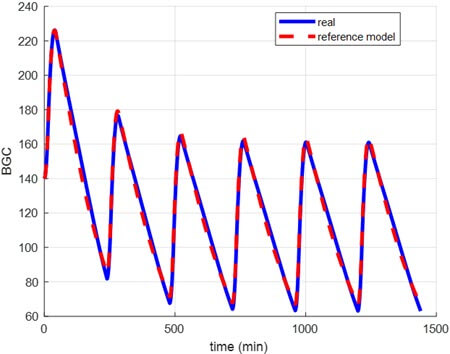 BGC of the reference model and the controlled virtual patient in the presence of sensor noise