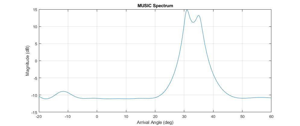 متغیر MUSIC_spc به صورت لگاریتمی