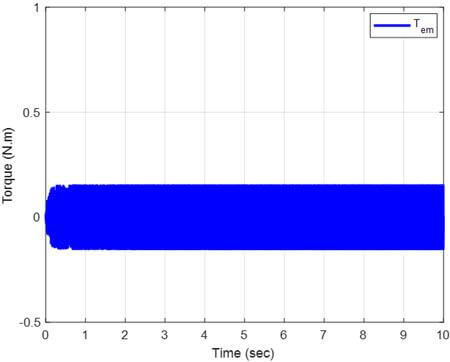 Resistive torque and electromagnetic torque responses