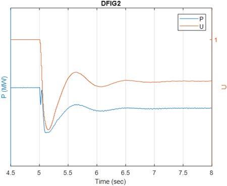 مقدار توان اکتیو به همراه U برای DFIG2