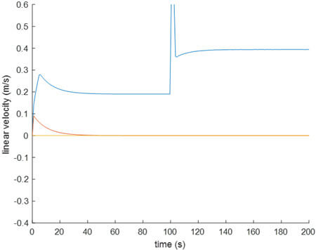 Simulations results for a PID controller during a trial where the reference for the controlled variables is given a step from