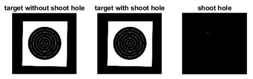 Automatic Shooting Scoring System Based on Image Processing