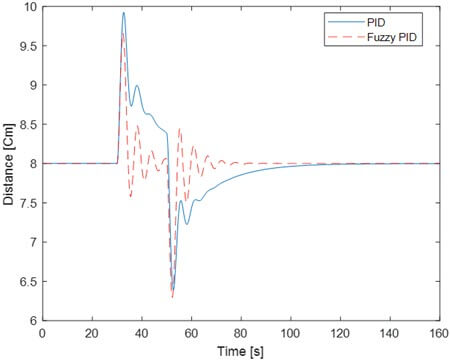 Ball position response with PID and fuzzy PID controllers implemented in real time plant for a small perturbation
