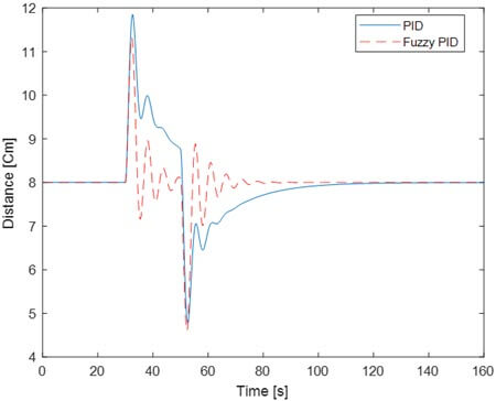 Ball position response with PID and fuzzy PID controllers implemented in real time plant for a medium perturbation