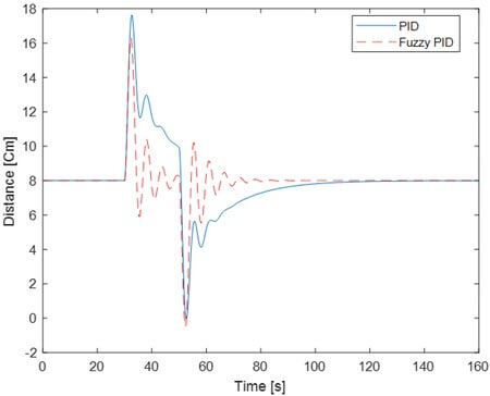 Ball position response with PID and fuzzy PID controllers implemented in real time plant for a big perturbation