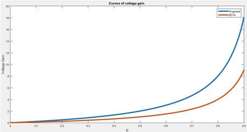 موج تغییرات گین مبدل براساس دیوتی سایکل سوئیچ