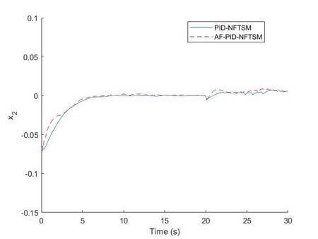 An Enhanced Robust Fault Tolerant Control Based on an Adaptive Fuzzy PID- Nonsingular Fast Terminal Sliding Mode Control for Uncertain Nonlinear Systems