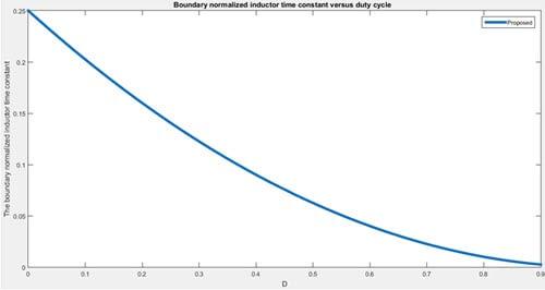 موج تغییرات باند ثابت زمانی سلف مبدل براساس دیوتی سایکل سوئیچ