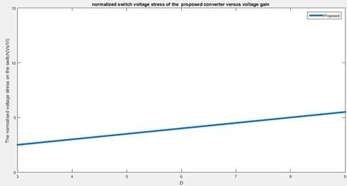 موج تغییرات استرس ولتاژ سوئیچ مبدل براساس دیوتی سایکل سوئیچ