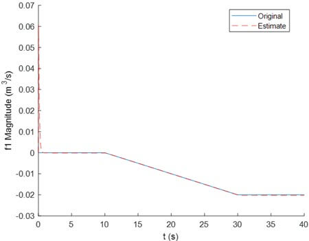 Fig. 7. The real actuator fault f1(t) and its estimate given by the developed APO
