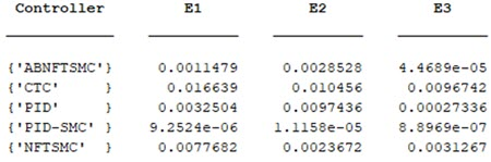 TRACKING ERRORS AN ELAPSED TIME (ET) OF THE SYSTEM UNDER THE INPUT OF THE CONTROLLERS