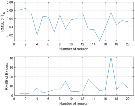Effect of the number of neurons on the prediction accuracy