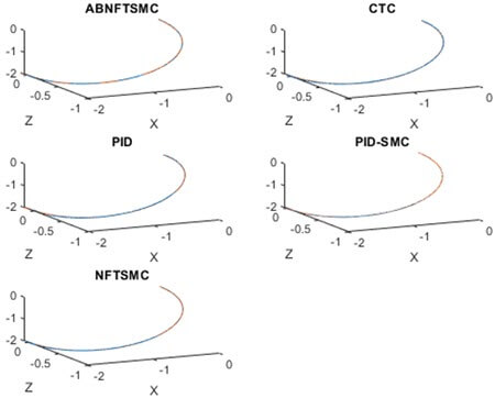 Desired position trajectory and actual position trajectory of the system under (a) CTC, (b) PID, (c) PID-based SMC, (d) NFTSMC and (e) ABNFTSMC controllers