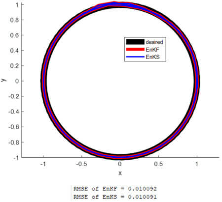 The estimated trajectories based on single-filter EnKF and two-filter EnKS