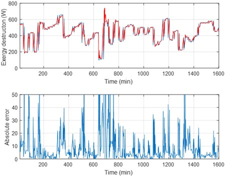 Training results for the (a) room temperature and (b) exergy destruction.
