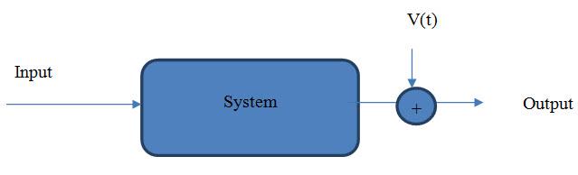 شناسایی سیستم