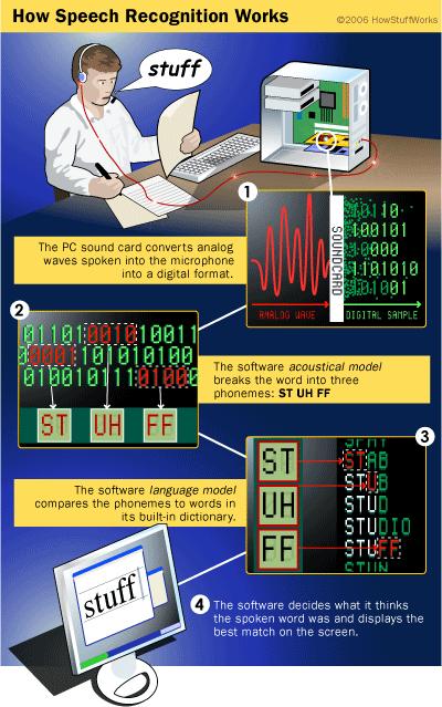 speech-recognition-process