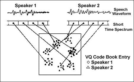 نمودار مفهومی که شکلگیری یک دفتر کد مقدارگزینی برداری را به تصویر میکشد
